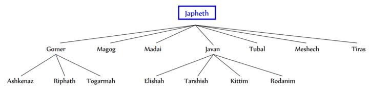Japheth